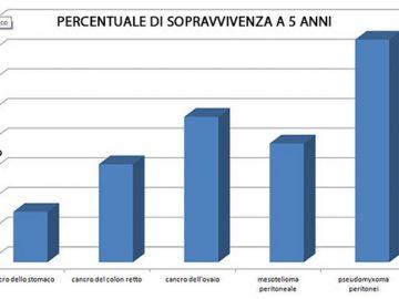 percentuali di guarigione per il tumore al peritoneo